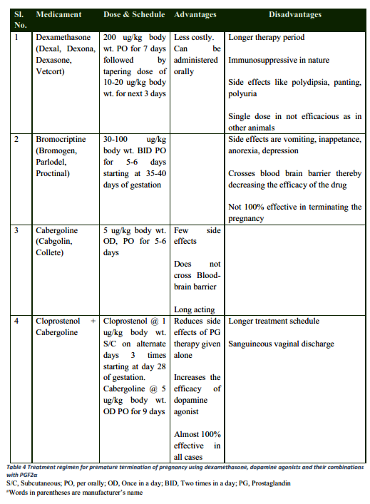 Management of the Mis-mating and Medical Termination of
